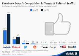 Chart Facebook Dwarfs Competition In Terms Of Referral
