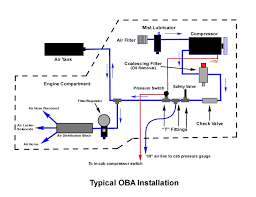 on board air click here for a diagram of a typical oba system compressor install