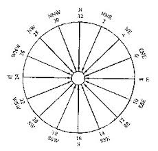 Wind Direction Chart Knowledge