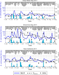 Daily Forecasting Of Hong Kong Beach Water Quality By