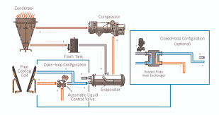diagram of water cooled chiller buckeyebride com york® yvfa cooling chiller 228aa9