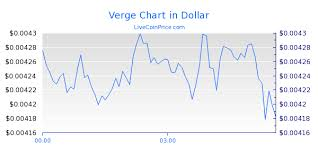 Verge Coin Price Live Xvg Usd Xvg Eur Xvg Btc