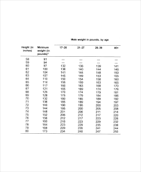 Height And Weight Chart Templates For Men 7 Free Pdf