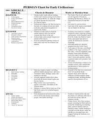Chavin Moche Persian Chart