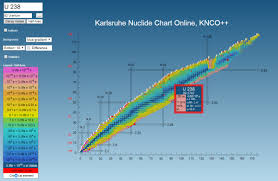 Chart Of Nuclides Poster Help Karlsruhe Nuclide Chart Online Knco Nucleonicawiki
