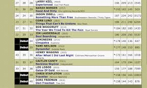 Dori Freeman Cracks The Americana Radio Charts Top 40