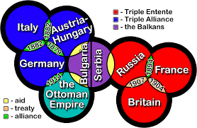 wwi lessons teach ww1 alliances thinglink