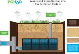 Garden Sprinkler System Design Enchanting PWSA Green Infrastructure GraphicFINAL4848x48 JSTOR Daily
