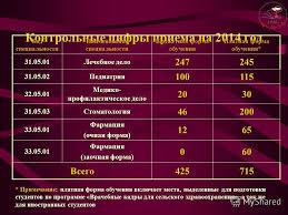 Презентация на тему КУБАНСКИЙ ГОСУДАРСТВЕННЫЙ МЕДИЦИНСКИЙ  4 Контрольные цифры приема на 2014
