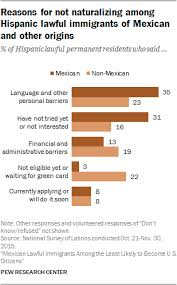 Derived Citizenship Chart Mexicans Among Least Likely Immigrants To Become American
