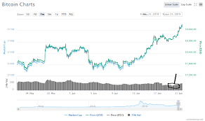 Chart Master Says He Is Long On Bitcoin Heres Why Coin