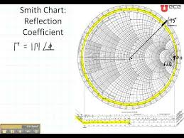 Ece3300 Lecture 12b 2 Smith Chart Reflection Coefficient