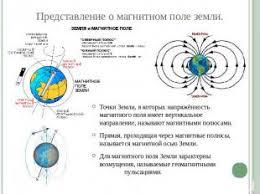 Презентация по физике Магнитные поля Влияние магнитного поля на  слайда 6 Представление о магнитном поле земли Точки Земли в которых напряжённость магни
