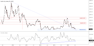 Baltic Dry Index For Ofdp Index_bdi_1 By Pantheo Tradingview