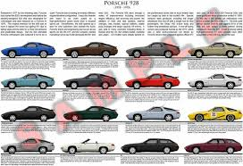 Bmw Model Chart Porsche 928 Evolution Model Chart Porsche 928 Porsche