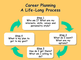 Career Planning A Life Long Process Step 1 Who Am I What Are My