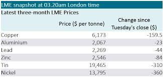 V2o5 Price Chart European Morning Brief 11 07 Shfe Base Metals Slide Global