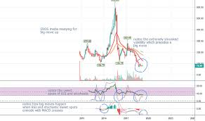Erosmedia Stock Price And Chart Nse Erosmedia Tradingview
