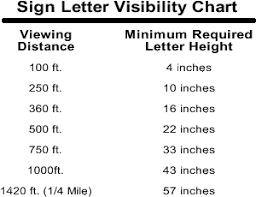 Letter Height Visibility Chart Letter Visibility Chart Chart