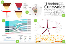Funnel Chart In Qlikview Qlik Sense New Features With The February Release