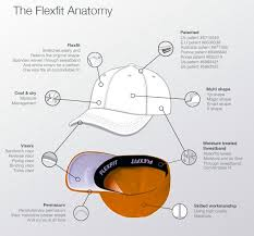 Flexfit Technology