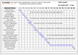 Planning Time Charts