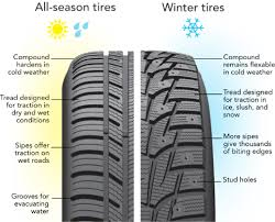 Tires In Cold Weather Tires Below 45 Degrees Discount Tire
