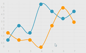 Chart Animation Css Chartist Js An Open Source Library For Responsive Charts