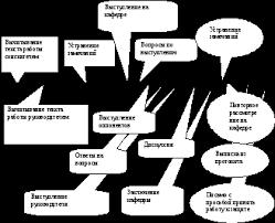 Глава Защита кандидатской и докторской диссертации Подготовка  Для иллюстрации основного содержания работы и положений выносимых на защиту диссертант представляет членам кафедры раздаточный материал или комментирует
