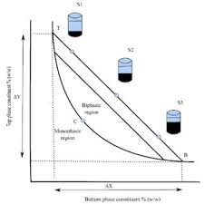 pdf aqueous two phase system atps an overview and advances in schematic representation of phase diagram concentrations above binodal curve tcb forms aqueous two