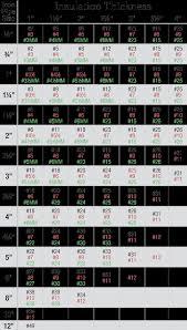 Short Radius Chart Rpr Houston