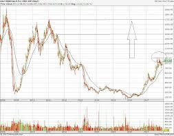 Kaz Chart Breakout Long Term Great Latest Stocks
