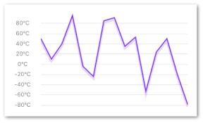 React Native Svg Charts React Native Svg Charts Npm