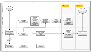 New Employee Onboarding Process Flow Chart Your Employee Onboarding Process How To Get It Right