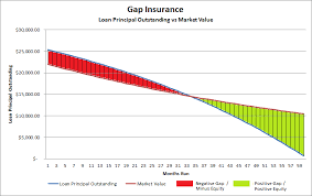 gap insurance quotes 44billionlater
