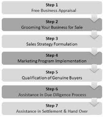 For Sale Or For Sell Business Brokers Sydney Business Brokers In Nsw