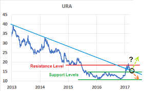 Tepco Stock Price Chart There Are Serious Issues With Ura Global X Uranium Etf
