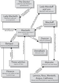 macbeth character map cliffsnotes character map