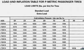 Bfg Ko2 Size Chart Bf Goodrich Tire Pressure Chart