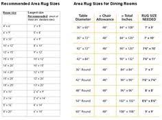 size of rug for dining room. Modren Rug Recommended Area Rug Sizes For Bedroom Dining Room On Size Of For N