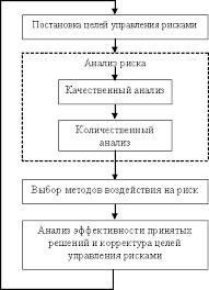 Организация системы управления рисками на предприятии 1 4 Процесс управления рисками на предприятии