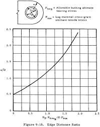 Lug Analysis Engineering Library