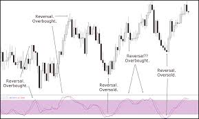 Stochastic Oscillator Complete Trading Guide