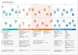 User Journey Chart Customer Journey Map For Hospitals And Other Health