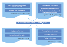 Electronic Personal Health Record