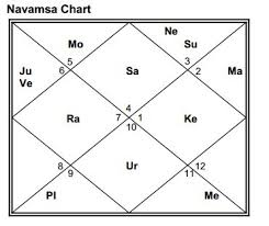 Astrofuture Photography Profession D 10 Dasamsa Chart