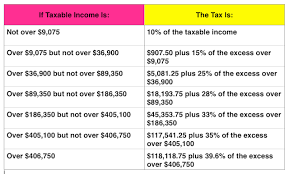 tax chart married filing jointly