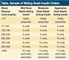 Lantus Sliding Scale Insulin Chart Www Bedowntowndaytona Com