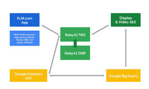 Klm Activates Data In Real Time Using Relay42s Dmp And The