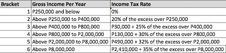 Bir Tax Chart How The Train Law Affects The Real Estate Industry